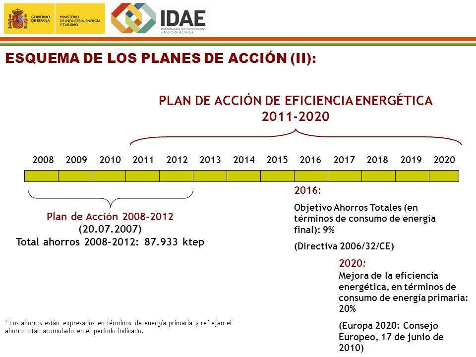 PLAN DE ACCIÓN DE EFICIENCIA ENERGÉTICA 2011-2020 2008200920112010201220132014201520162017201820192020 Plan de Acción 2008-2012 (20.07.2007) Total aho
