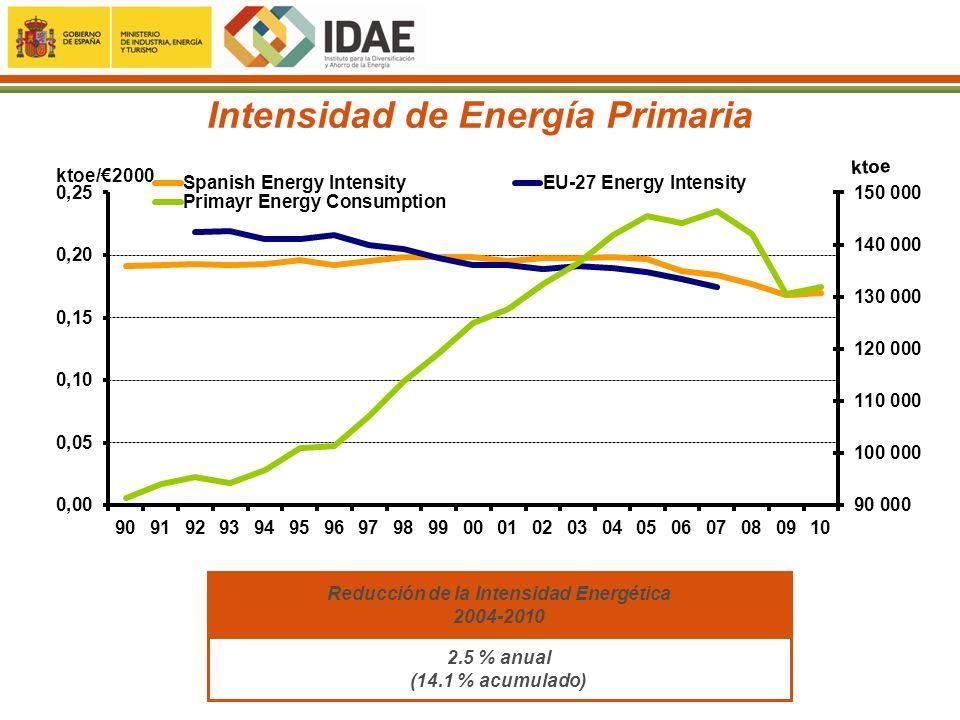 NUEVO PA 2011-2020 INTENSIDAD ENERGÉTICA 2010-2020: Objetivo de mejora de la Intensidad Final: 2% interanual, entre 2010 y 2020.