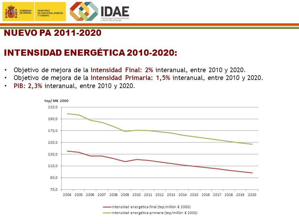 NUEVO PA 2011-2020 INTENSIDAD ENERGÉTICA 2010-2020: Objetivo de mejora de la Intensidad Final: 2% interanual, entre 2010 y 2020. Objetivo de mejora de