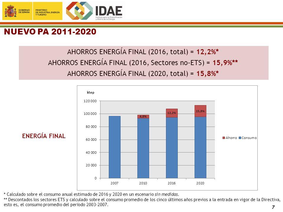 7 NUEVO PA 2011-2020 AHORROS ENERGÍA FINAL (2016, total) = 12,2%* AHORROS ENERGÍA FINAL (2016, Sectores no-ETS) = 15,9%** AHORROS ENERGÍA FINAL (2020,