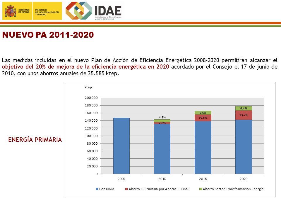 NUEVO PA 2011-2020 Las medidas incluidas en el nuevo Plan de Acción de Eficiencia Energética 2008-2020 permitirán alcanzar el objetivo del 20% de mejo