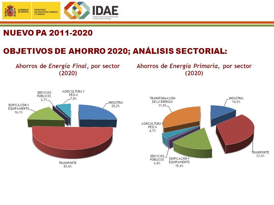 NUEVO PA 2011-2020 OBJETIVOS DE AHORRO 2020; ANÁLISIS SECTORIAL: Ahorros de Energía Final, por sector (2020) Ahorros de Energía Primaria, por sector (