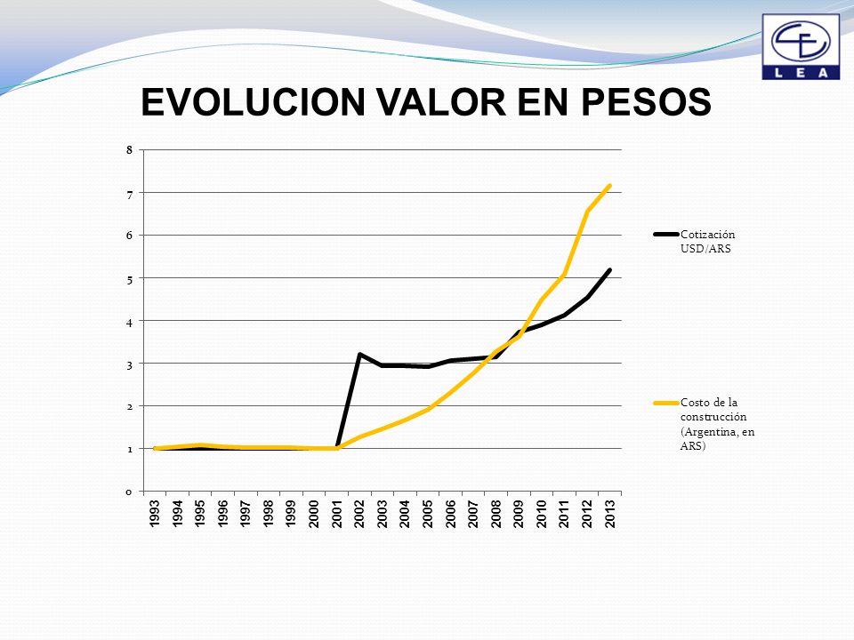EVOLUCION VALOR EN PESOS