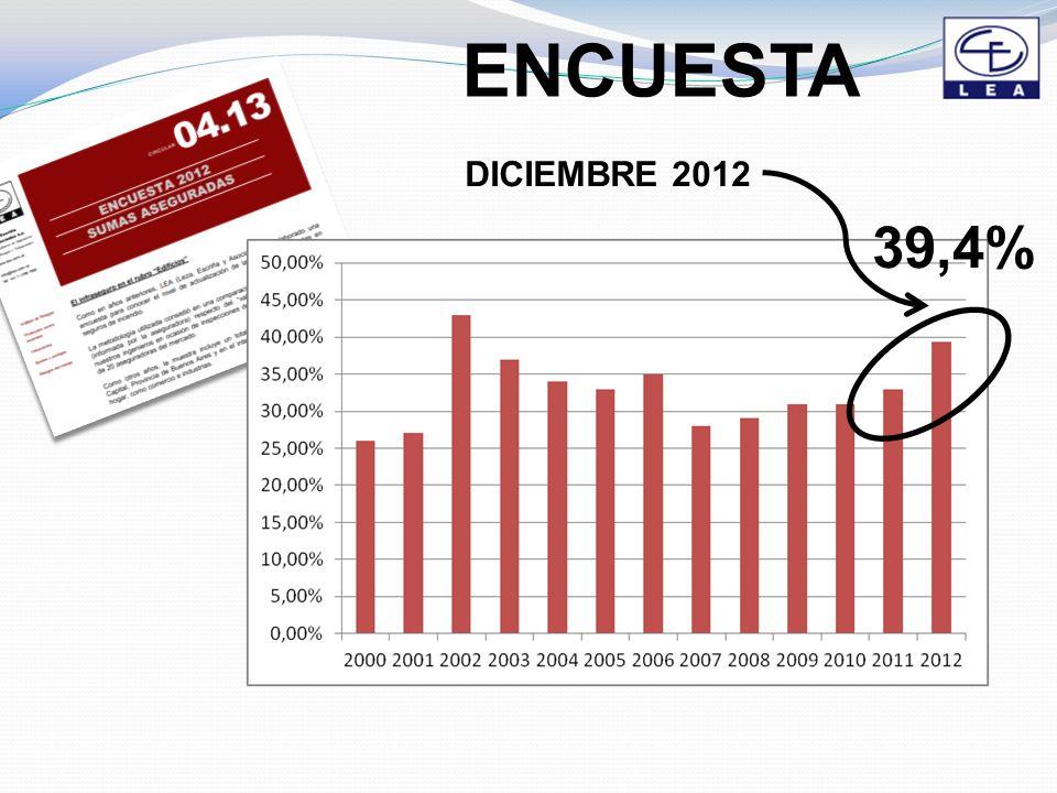 ENCUESTA 39,4% DICIEMBRE 2012