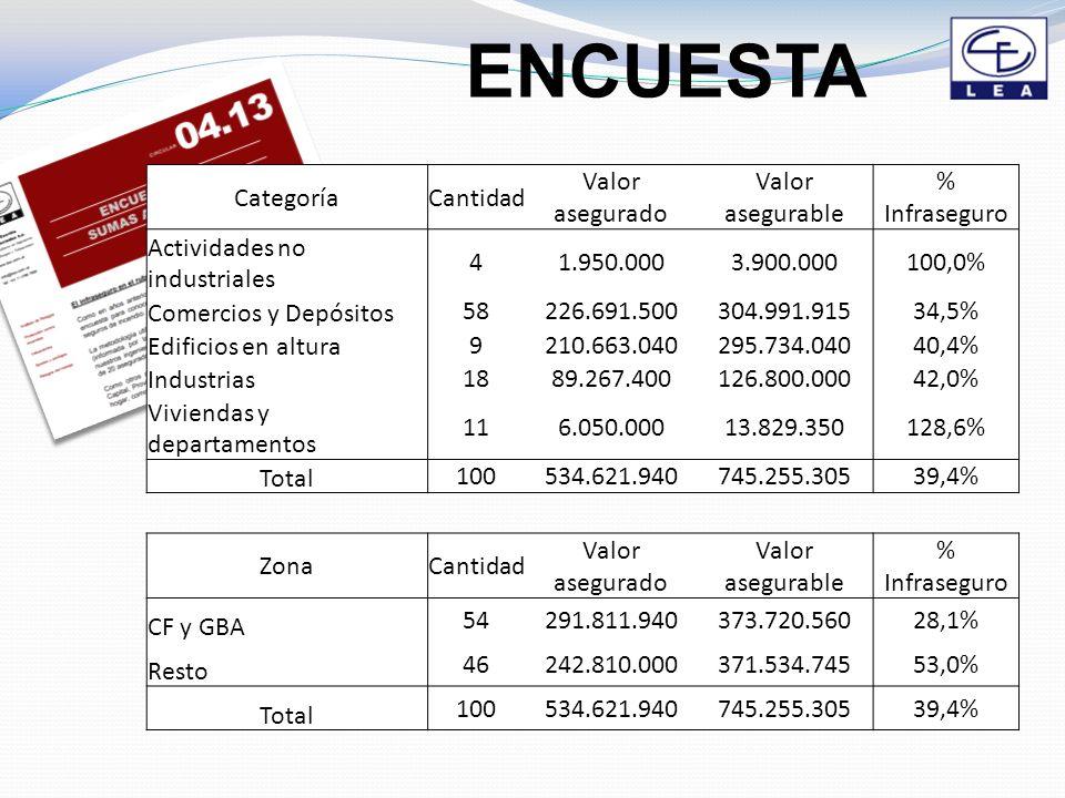 ENCUESTA CategoríaCantidad Valor asegurado Valor asegurable % Infraseguro Actividades no industriales 41.950.0003.900.000100,0% Comercios y Depósitos 58226.691.500304.991.91534,5% Edificios en altura 9210.663.040295.734.04040,4% Industrias 1889.267.400126.800.00042,0% Viviendas y departamentos 116.050.00013.829.350128,6% Total 100534.621.940745.255.30539,4% ZonaCantidad Valor asegurado Valor asegurable % Infraseguro CF y GBA 54291.811.940373.720.56028,1% Resto 46242.810.000371.534.74553,0% Total 100534.621.940745.255.30539,4%