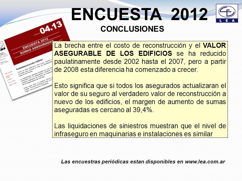 ENCUESTA 2012 CONCLUSIONES La brecha entre el costo de reconstrucción y el VALOR ASEGURABLE DE LOS EDIFICIOS se ha reducido paulatinamente desde 2002 hasta el 2007, pero a partir de 2008 esta diferencia ha comenzado a crecer.