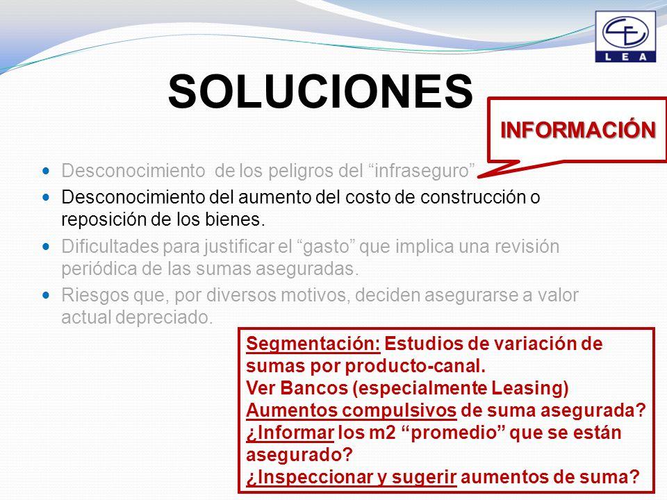 SOLUCIONES Desconocimiento de los peligros del infraseguro Desconocimiento del aumento del costo de construcción o reposición de los bienes.