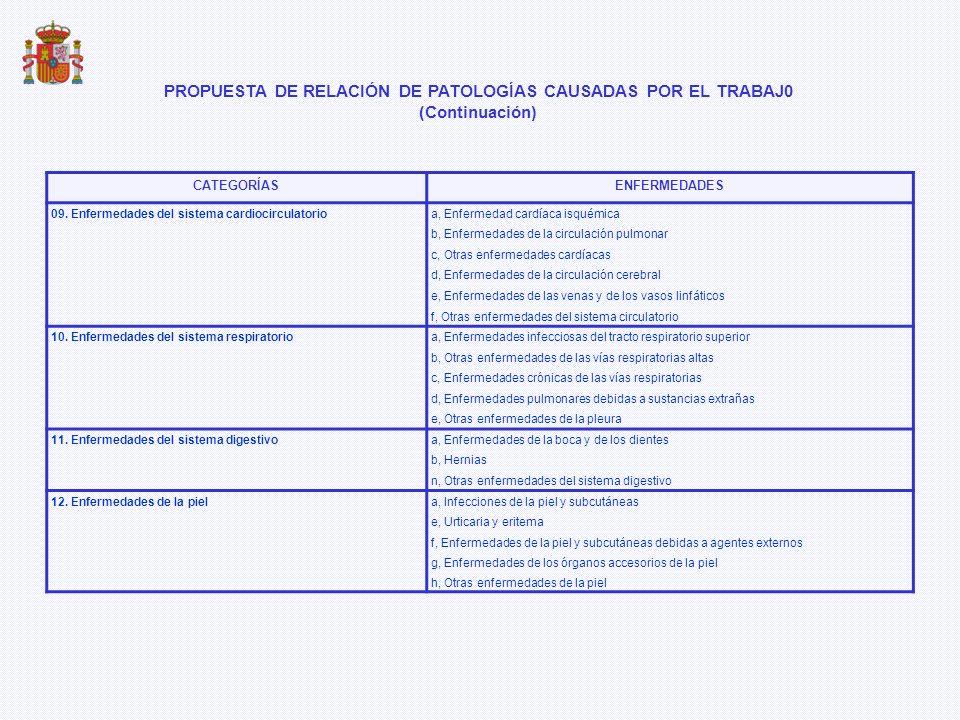 CATEGORÍASENFERMEDADES 09. Enfermedades del sistema cardiocirculatorioa, Enfermedad cardíaca isquémica b, Enfermedades de la circulación pulmonar c, O