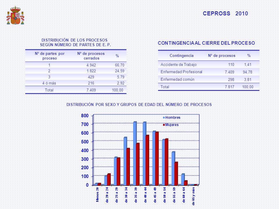 CONTINGENCIA AL CIERRE DEL PROCESO ContingenciaNº de procesos% Accidente de Trabajo 1101,41 Enfermedad Profesional 7.40994,78 Enfermedad común 2983,81
