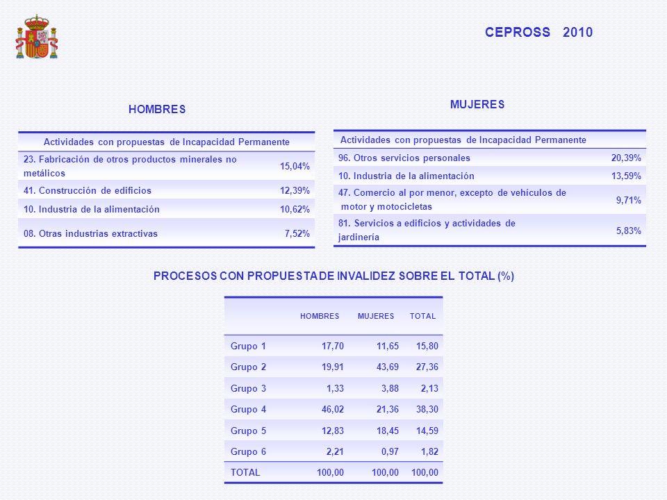 Actividades con propuestas de Incapacidad Permanente 23. Fabricación de otros productos minerales no metálicos 15,04% 41. Construcción de edificios12,