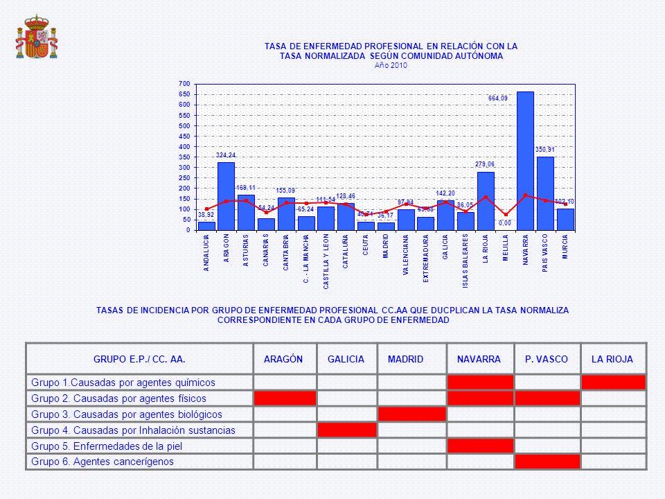 TASA DE ENFERMEDAD PROFESIONAL EN RELACIÓN CON LA TASA NORMALIZADA SEGÚN COMUNIDAD AUTÓNOMA Año 2010 GRUPO E.P./ CC. AA.ARAGÓNGALICIAMADRIDNAVARRAP. V