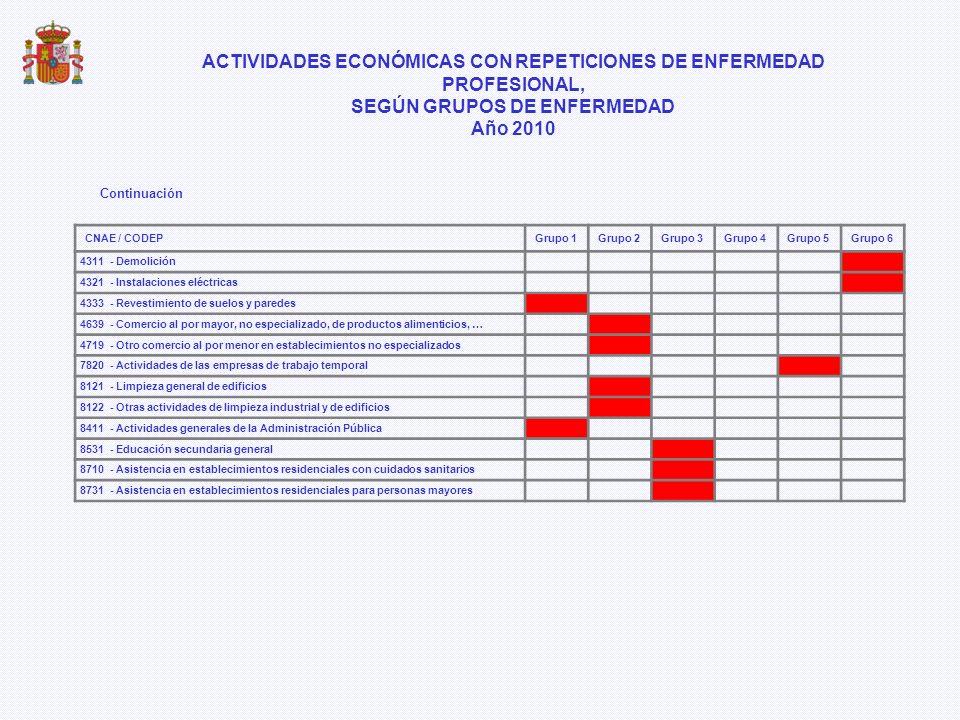 Continuación CNAE / CODEPGrupo 1Grupo 2Grupo 3Grupo 4Grupo 5Grupo 6 4311 - Demolición 4321 - Instalaciones eléctricas 4333 - Revestimiento de suelos y