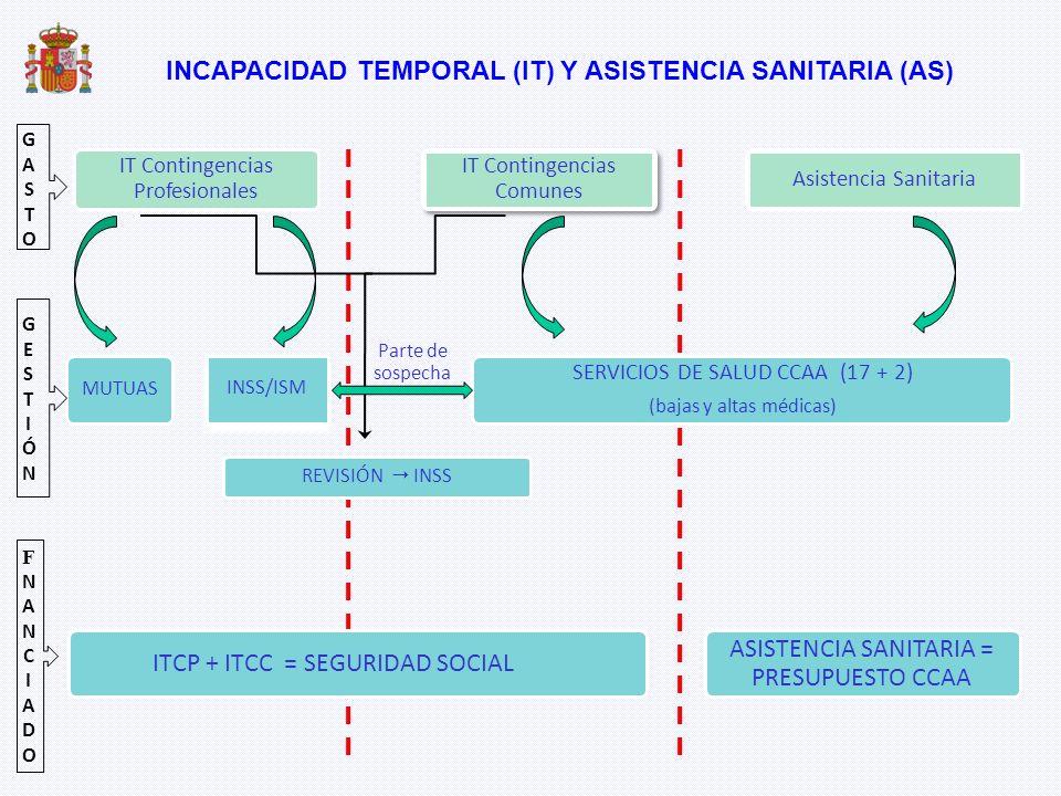 IT Contingencias Profesionales SERVICIOS DE SALUD CCAA (17 + 2) (bajas y altas médicas) MUTUAS Asistencia Sanitaria REVISIÓN INSS Parte de sospecha IN