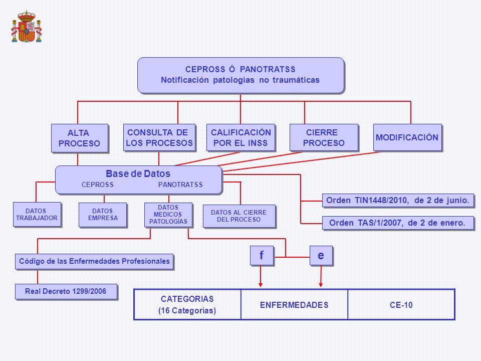 CATEGORIAS (16 Categorías) ENFERMEDADESCE-10 ALTA PROCESO ALTA PROCESO CONSULTA DE LOS PROCESOS CONSULTA DE LOS PROCESOS DATOS EMPRESA DATOS EMPRESA D