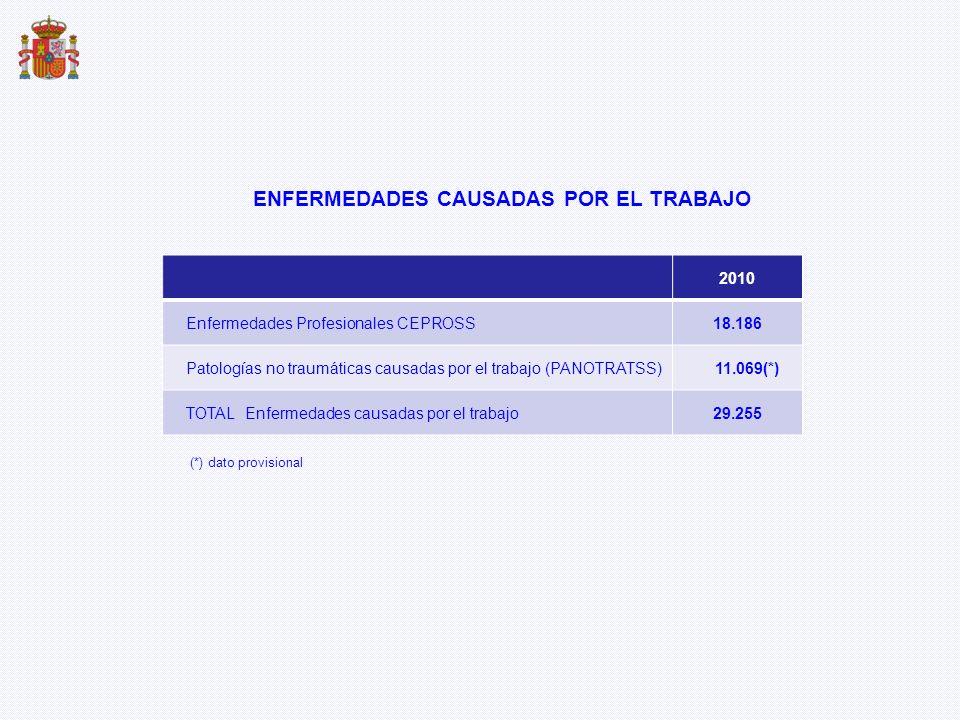 2010 Enfermedades Profesionales CEPROSS18.186 Patologías no traumáticas causadas por el trabajo (PANOTRATSS)11.069(*) TOTAL Enfermedades causadas por