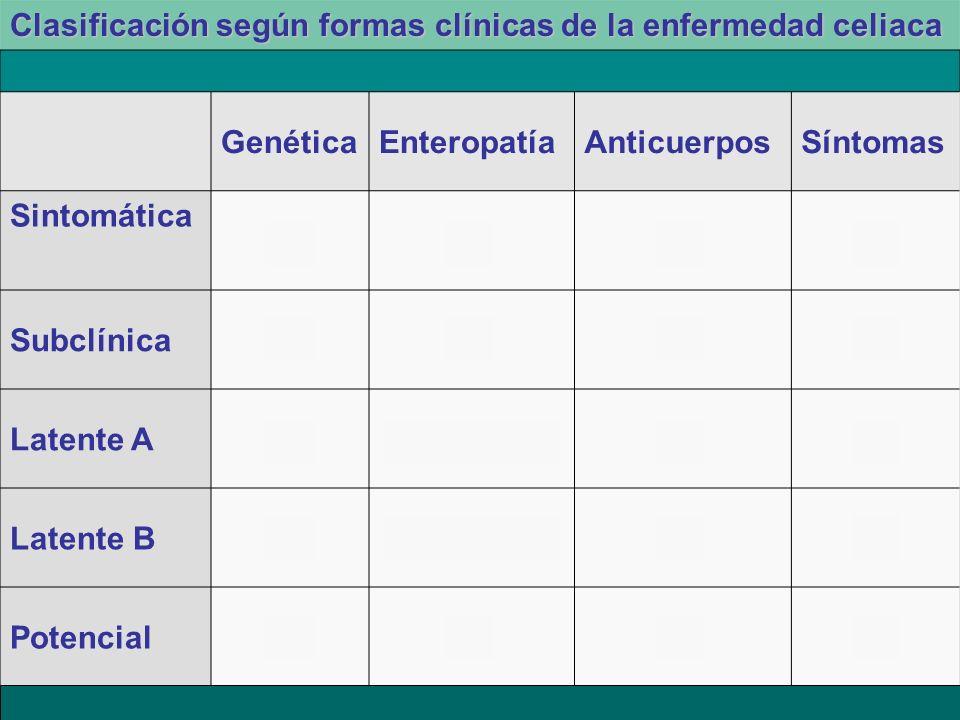 GenéticaEnteropatíaAnticuerposSíntomas Sintomática ++++ Subclínica+++- Latente A+Anterior (+)-- Latente B+Anterior (-)++ Potencial+--- Clasificación s