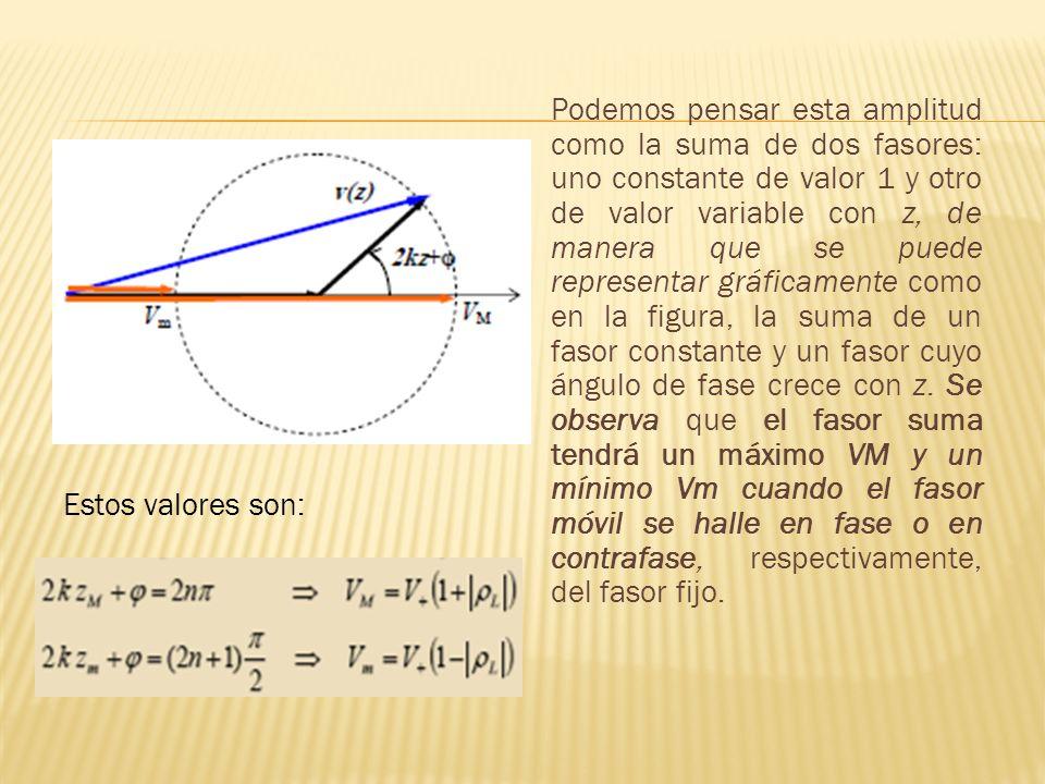 Podemos pensar esta amplitud como la suma de dos fasores: uno constante de valor 1 y otro de valor variable con z, de manera que se puede representar