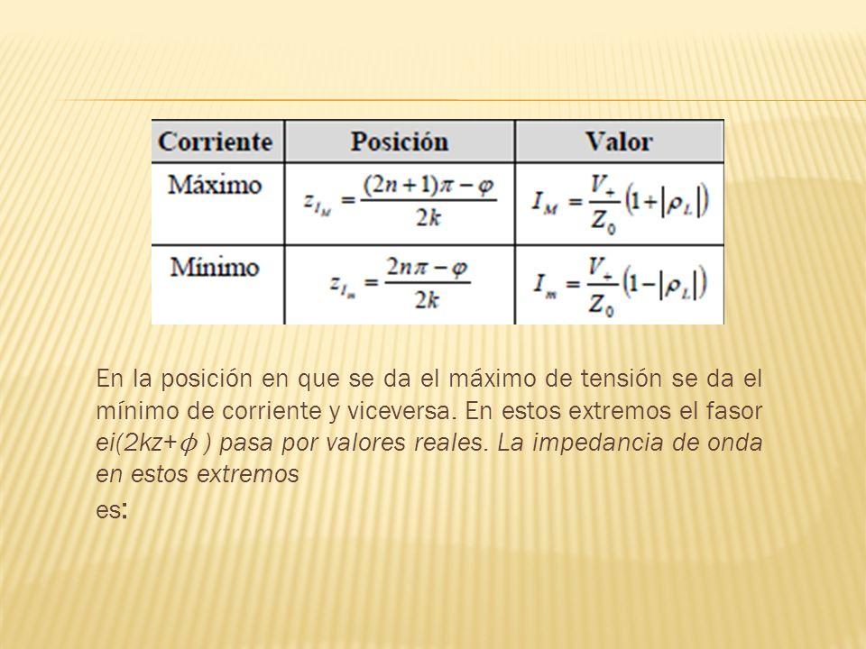 En la posición en que se da el máximo de tensión se da el mínimo de corriente y viceversa. En estos extremos el fasor ei(2kz+ ϕ ) pasa por valores rea