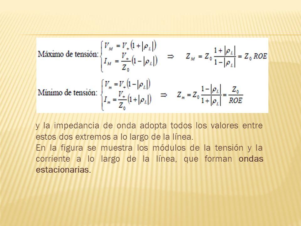 y la impedancia de onda adopta todos los valores entre estos dos extremos a lo largo de la línea. En la figura se muestra los módulos de la tensión y