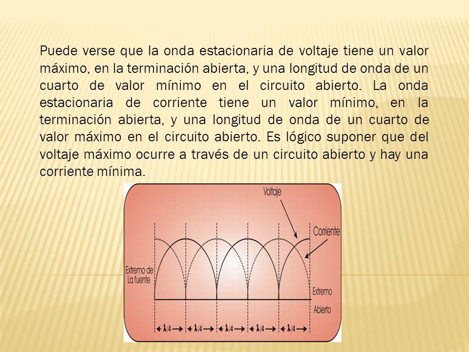 Puede verse que la onda estacionaria de voltaje tiene un valor máximo, en la terminación abierta, y una longitud de onda de un cuarto de valor mínimo