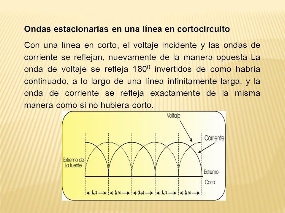 Ondas estacionarias en una línea en cortocircuito Con una línea en corto, el voltaje incidente y las ondas de corriente se reflejan, nuevamente de la