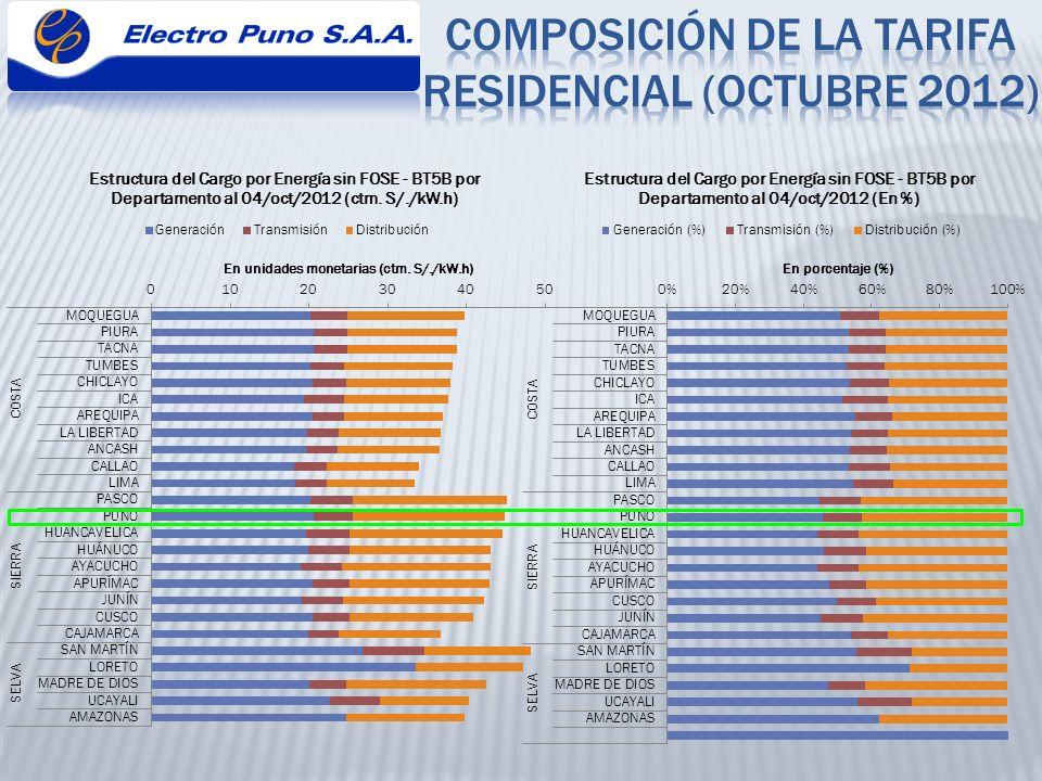 30 Área de DemandaTitular Acumulado en MAT Ctm.S/./kWh Acumulado en AT Ctm.