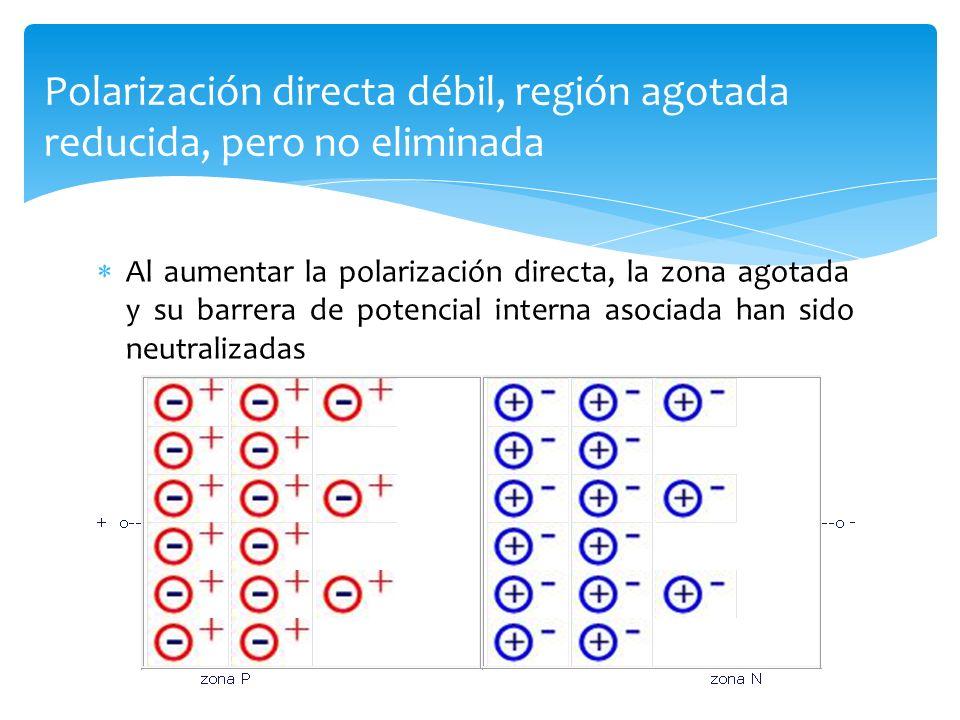 Al aumentar la polarización directa, la zona agotada y su barrera de potencial interna asociada han sido neutralizadas Polarización directa débil, reg
