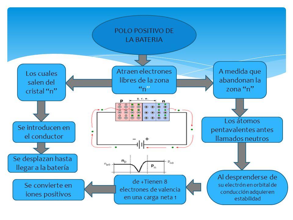 POLO POSITIVO DE LA BATERIA Atraen electrones libres de la zona n Los cuales salen del cristal n Se introducen en el conductor A medida que abandonan