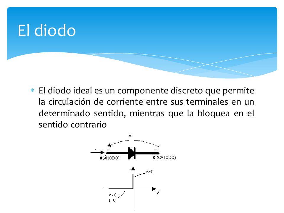El diodo ideal es un componente discreto que permite la circulación de corriente entre sus terminales en un determinado sentido, mientras que la bloqu