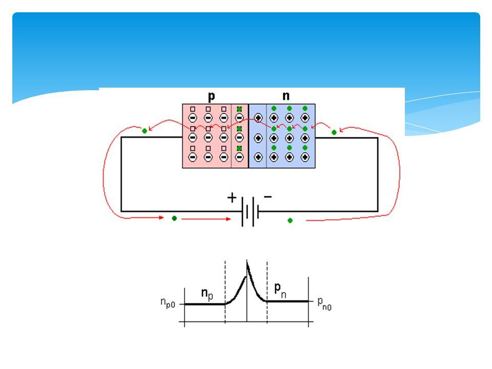 Si ahora aplicamos a dicha unión una tensión exterior de signo contrario a la barrera de potencial interna, ésta irá disminuyendo en anchura.