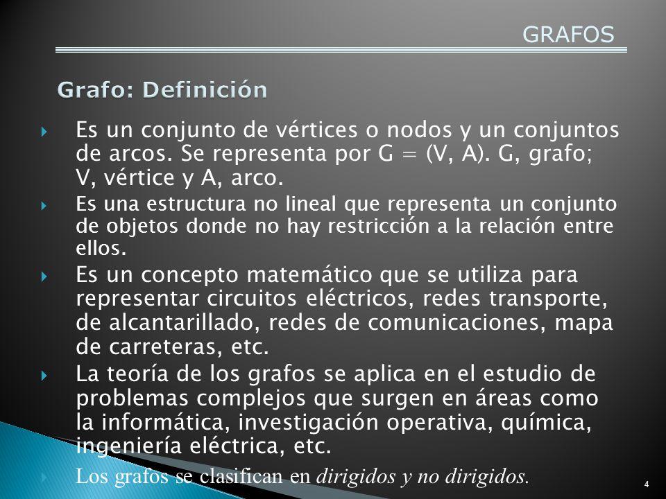 5 GRAFOS Bogotá Brasilia Lima Santiago Buenos Aires Montevideo 1.500 kms 800 kms 900 kms 2.000 kms G = (V, A) V(G) = nodos o vértices (ciudades) A(G) = arcos o aristas (medio de conexión)