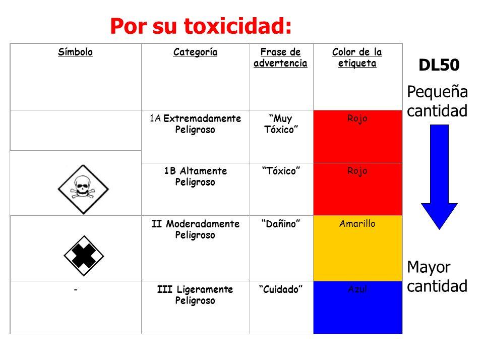 Por su toxicidad: SímboloCategoríaFrase de advertencia Color de la etiqueta 1A Extremadamente Peligroso Muy Tóxico Rojo 1B Altamente Peligroso TóxicoRojo II Moderadamente Peligroso DañinoAmarillo -III Ligeramente Peligroso CuidadoAzul Pequeña cantidad Mayor cantidad DL50