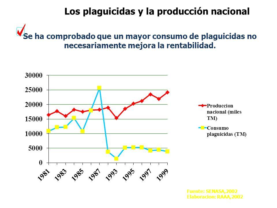 Se ha comprobado que un mayor consumo de plaguicidas no necesariamente mejora la rentabilidad.