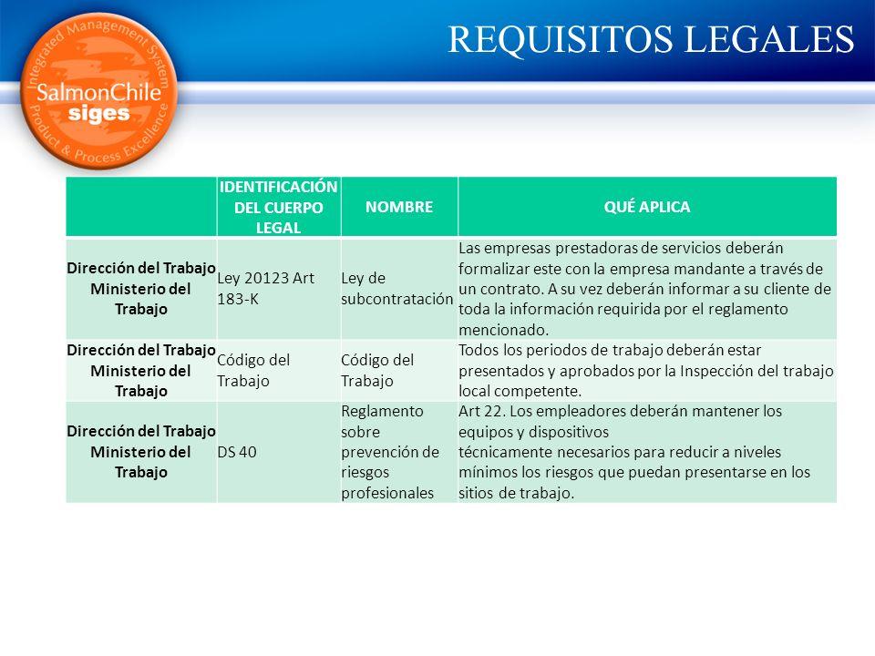 REQUISITOS LEGALES IDENTIFICACIÓN DEL CUERPO LEGAL NOMBREQUÉ APLICA Dirección del Trabajo Ministerio del Trabajo Ley 20123 Art 183-K Ley de subcontrat