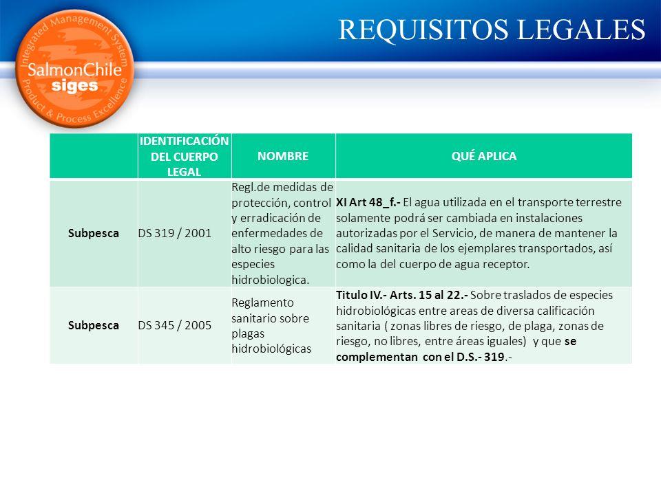 REQUISITOS LEGALES IDENTIFICACIÓN DEL CUERPO LEGAL NOMBREQUÉ APLICA SubpescaDS 319 / 2001 Regl.de medidas de protección, control y erradicación de enf
