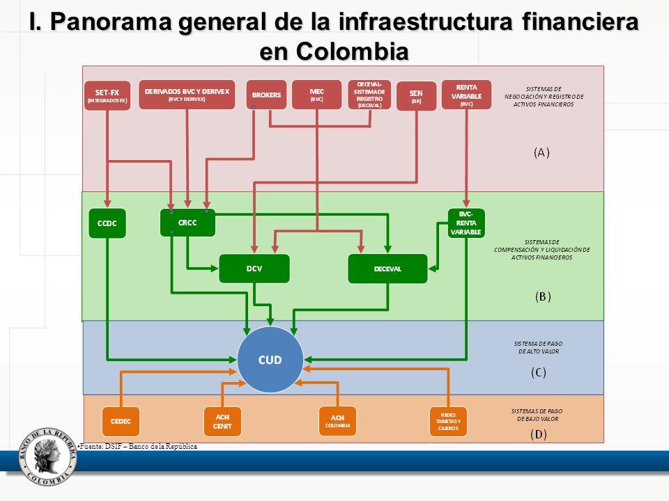 I. Panorama general de la infraestructura financiera en Colombia Fuente: DSIF – Banco de la República