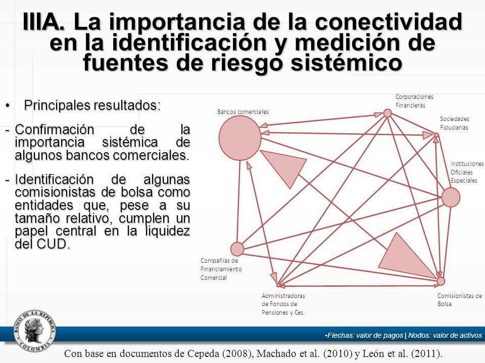 IIIA. La importancia de la conectividad en la identificación y medición de fuentes de riesgo sistémico Principales resultados:Principales resultados: