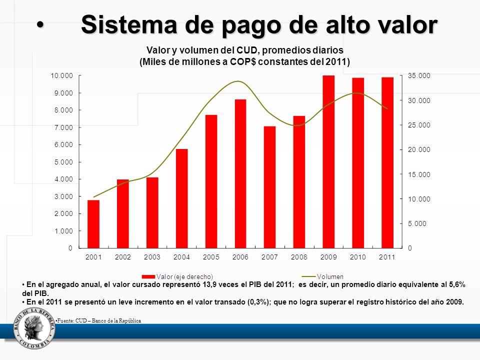 Sistema de pago de alto valorSistema de pago de alto valor Valor y volumen del CUD, promedios diarios (Miles de millones a COP$ constantes del 2011) E