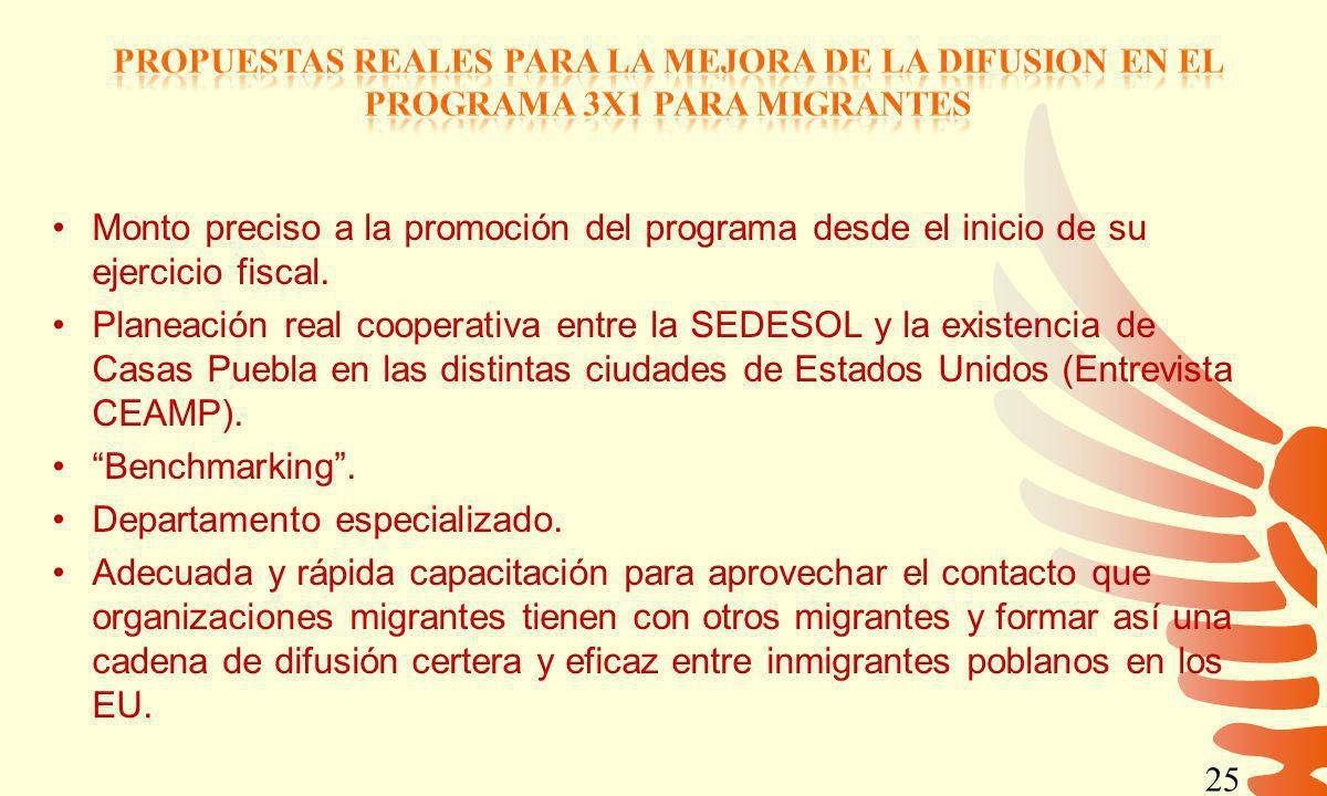 25 Monto preciso a la promoción del programa desde el inicio de su ejercicio fiscal. Planeación real cooperativa entre la SEDESOL y la existencia de C