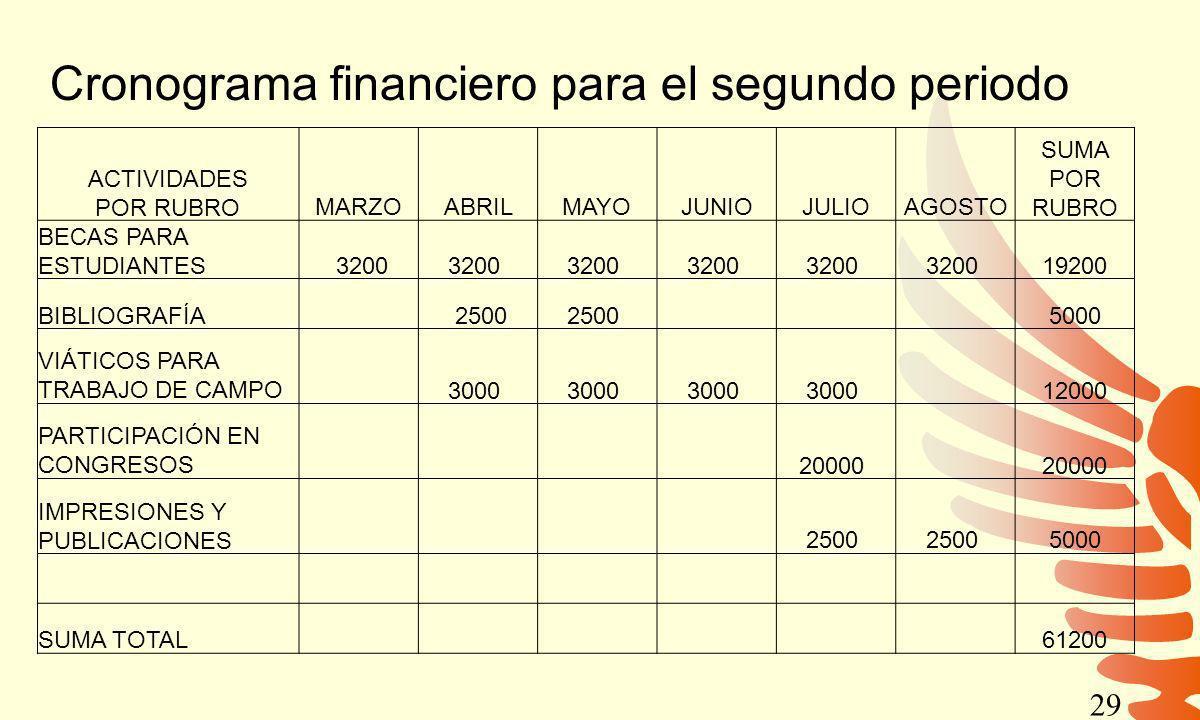 Cronograma financiero para el segundo periodo ACTIVIDADES POR RUBROMARZOABRILMAYOJUNIOJULIOAGOSTO SUMA POR RUBRO BECAS PARA ESTUDIANTES 3200 19200 BIB