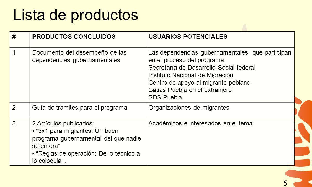 Lista de productos #PRODUCTOS CONCLUÍDOSUSUARIOS POTENCIALES 1Documento del desempeño de las dependencias gubernamentales Las dependencias gubernament