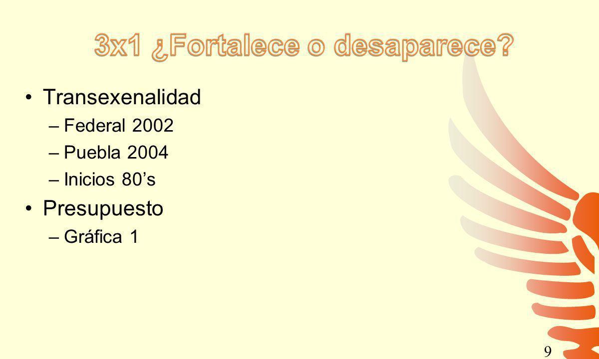 Transexenalidad –Federal 2002 –Puebla 2004 –Inicios 80s Presupuesto –Gráfica 1 9