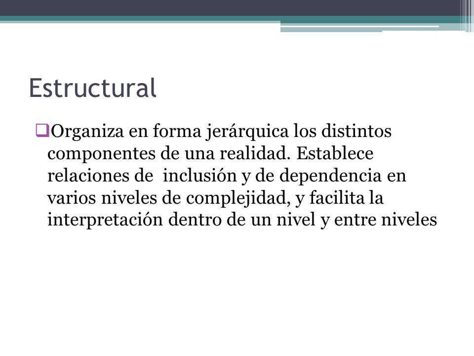 Estructural Organiza en forma jerárquica los distintos componentes de una realidad. Establece relaciones de inclusión y de dependencia en varios nivel