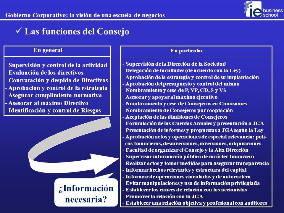 ¿Información necesaria? En particular - Supervisión de la Dirección de la Sociedad - Delegación de facultades (de acuerdo con la Ley) - Aprobación de