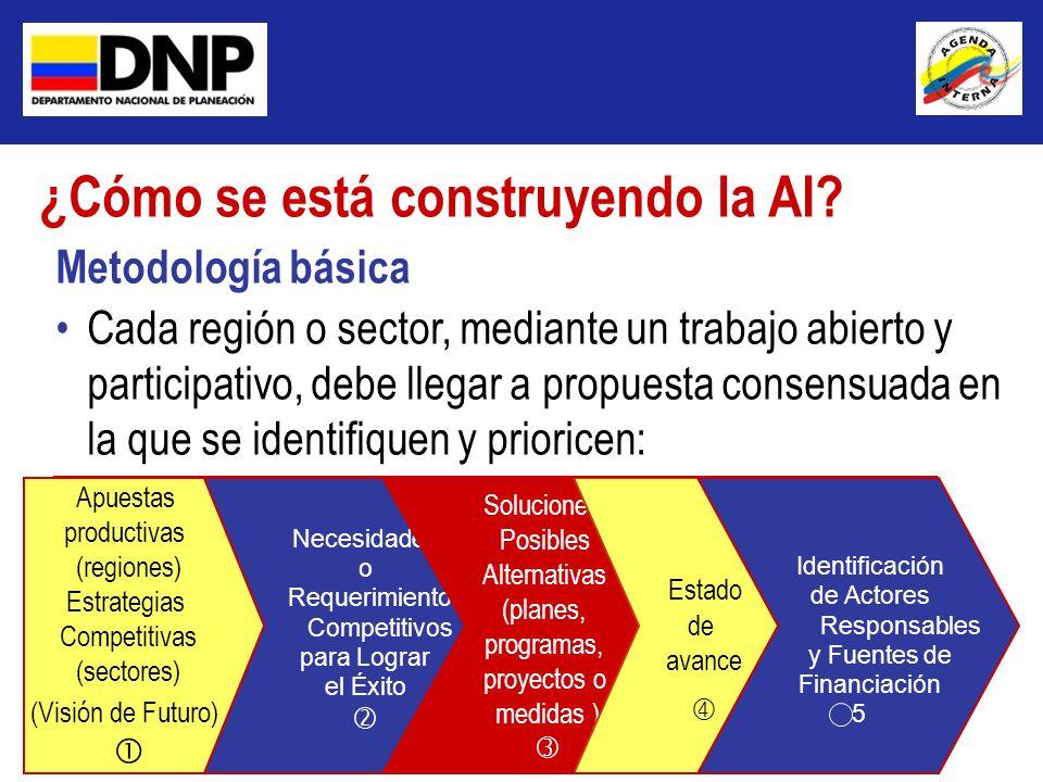 Metodología básica Cada región o sector, mediante un trabajo abierto y participativo, debe llegar a propuesta consensuada en la que se identifiquen y