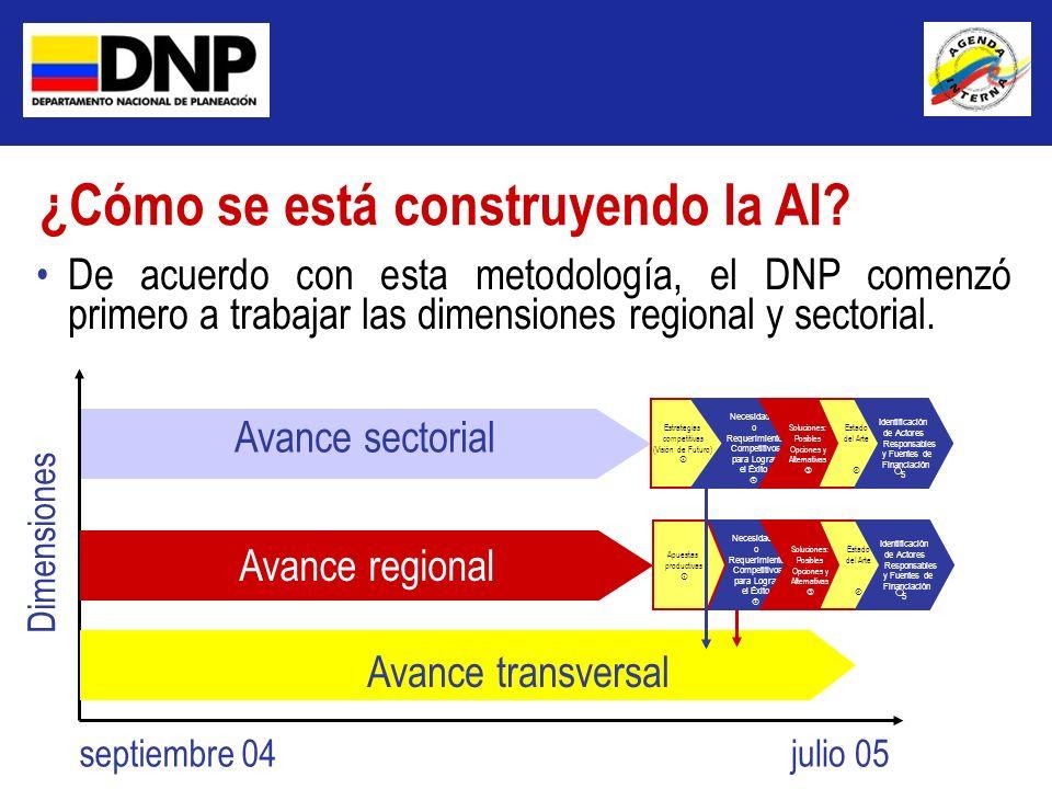 ¿Cómo se está construyendo la AI? Dimensiones septiembre 04julio 05 Avance sectorial Estrategias competitivas (Visión de Futuro) Necesidades o Requeri