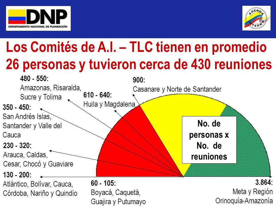 Los Comités de A.I. – TLC tienen en promedio 26 personas y tuvieron cerca de 430 reuniones 3.864: Meta y Región Orinoquía-Amazonía 60 - 105: Boyacá, C