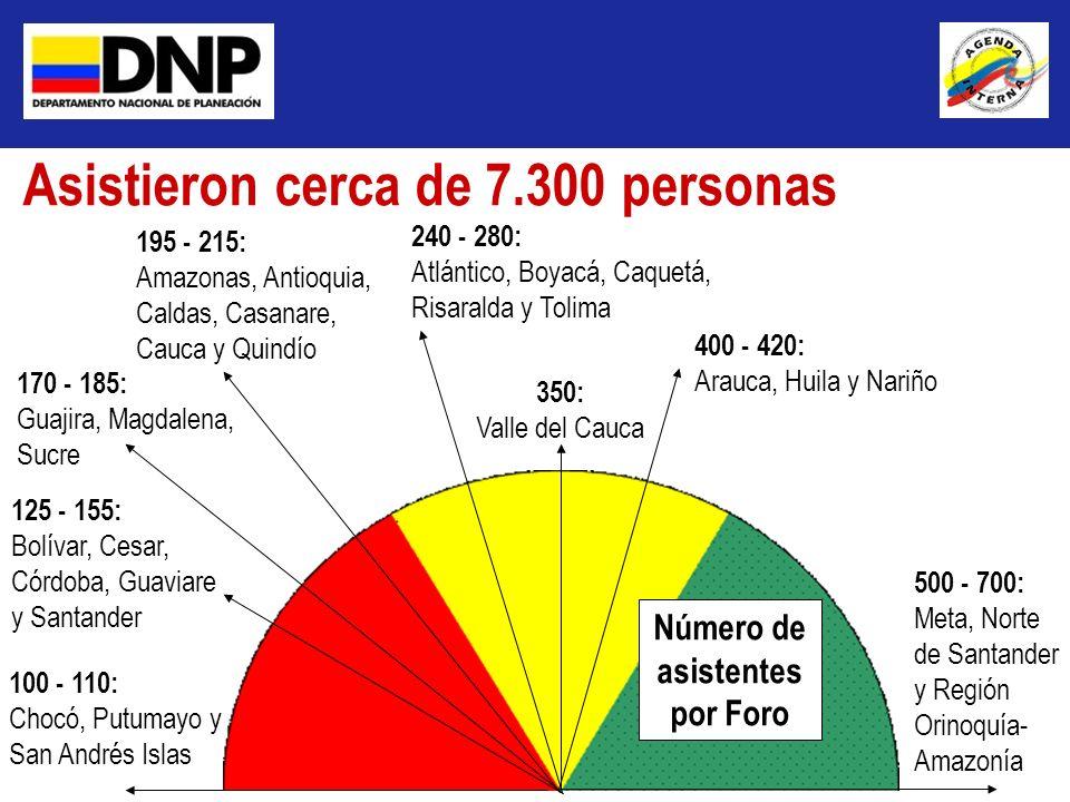 Asistieron cerca de 7.300 personas 500 - 700: Meta, Norte de Santander y Región Orinoquía- Amazonía 400 - 420: Arauca, Huila y Nariño 195 - 215: Amazo