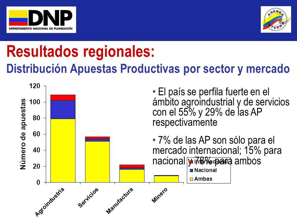 Resultados regionales: Distribución Apuestas Productivas por sector y mercado El país se perfila fuerte en el ámbito agroindustrial y de servicios con