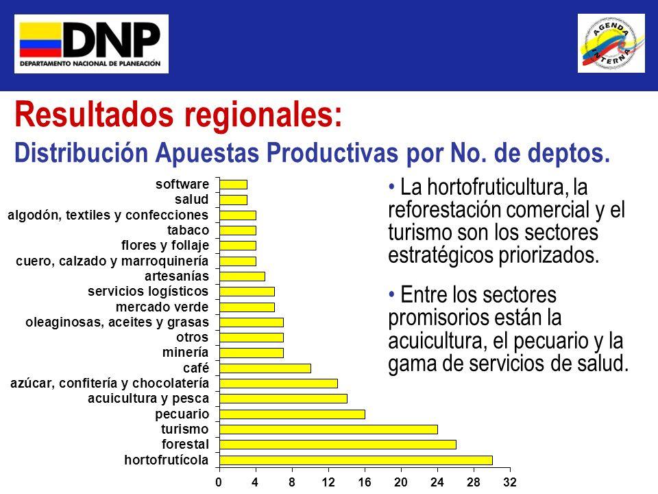 Resultados regionales: Distribución Apuestas Productivas por No. de deptos. La hortofruticultura, la reforestación comercial y el turismo son los sect